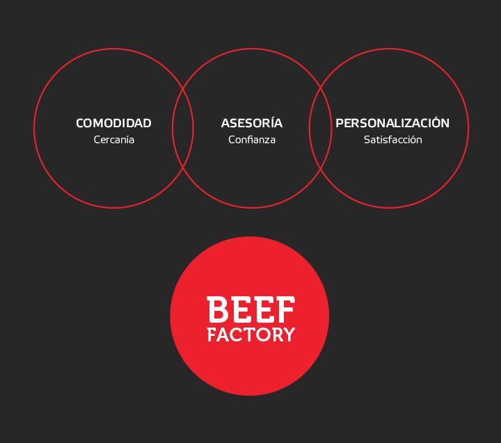 Beef Factory Estrategia de marca